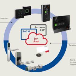 SAP ERP & SAP EACM